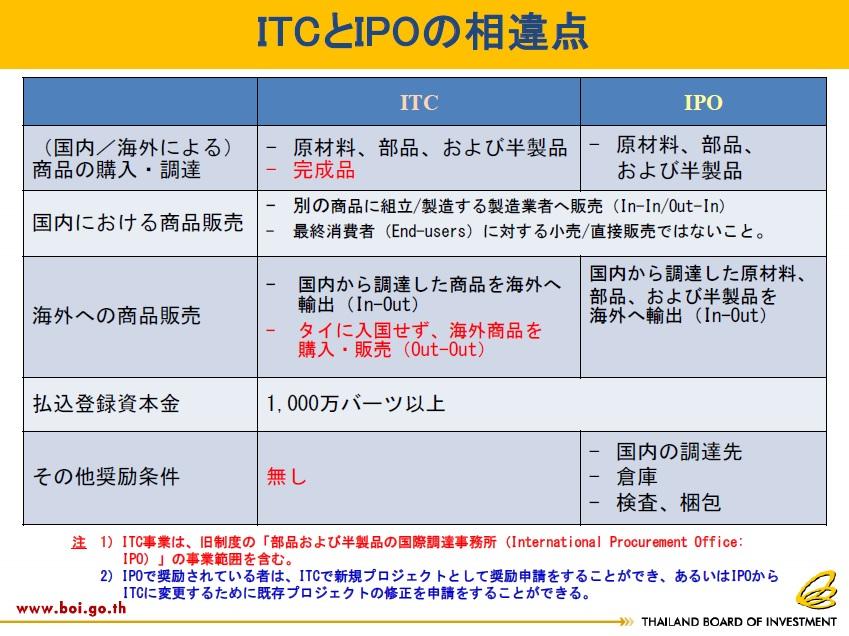 ITC IPO